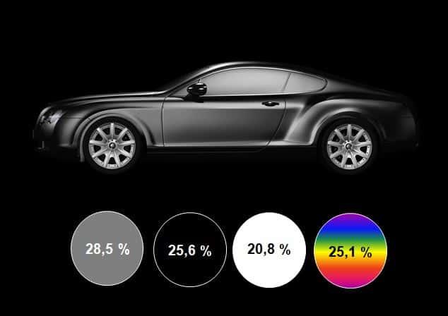 CleanUp-Grafik -Trendfarben bei Autos: Abbildung einer schwarzen Limousine und vier Farbpunkten entsprechend der Farb-Beliebtheit schwarz weiß grau