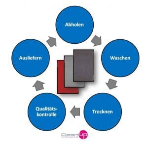 Schmutzfangmatten - Grafik zeigt den Servicekreislauf - Mietservice von Feinschmutzmatten und Grobschmutzmatten