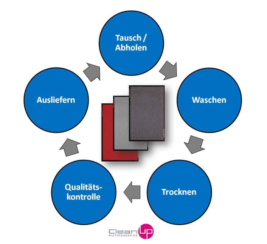 Schmutzfangmatten Servicekreislauf - Grafik von CleanUp mietspender.de